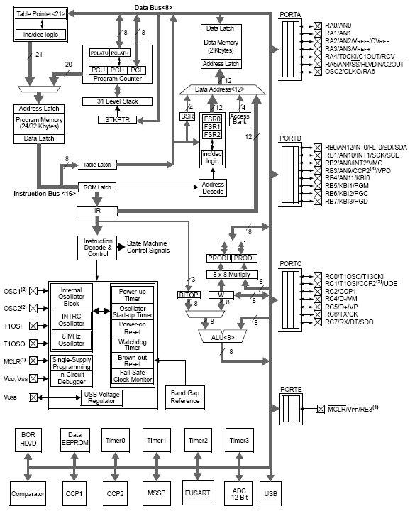 Flash USB микроконтроллеры